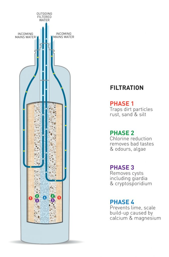 How a water filter actually works | Water Filters Australia